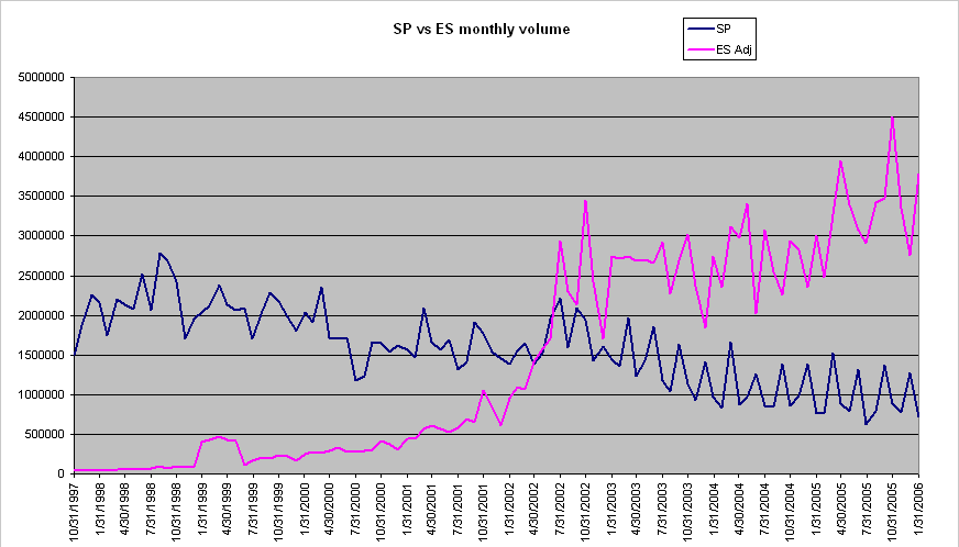 The End Of The Big Sp500 Futures Contract