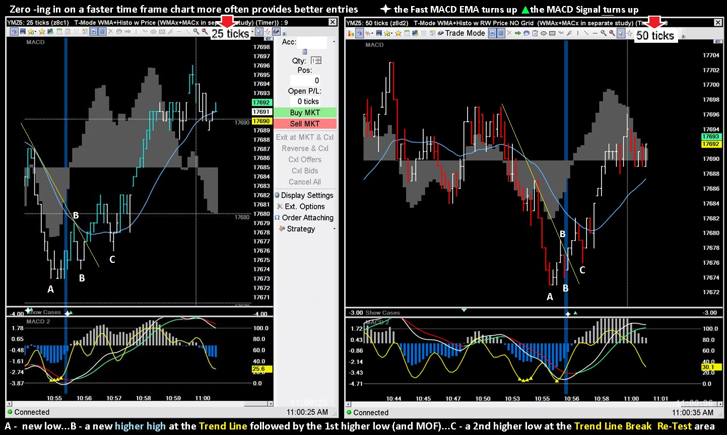 a1 price action time frames and signals