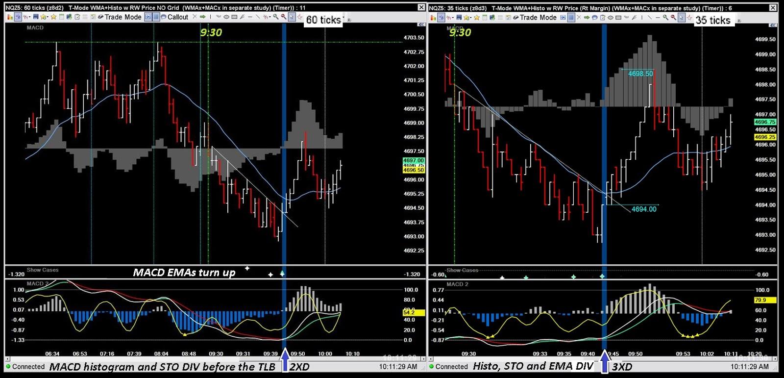 B kiss trading strategies