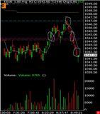 1pt Range Chart