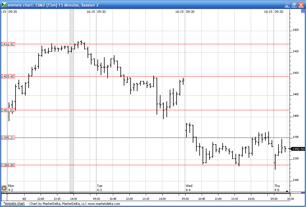 ems chart