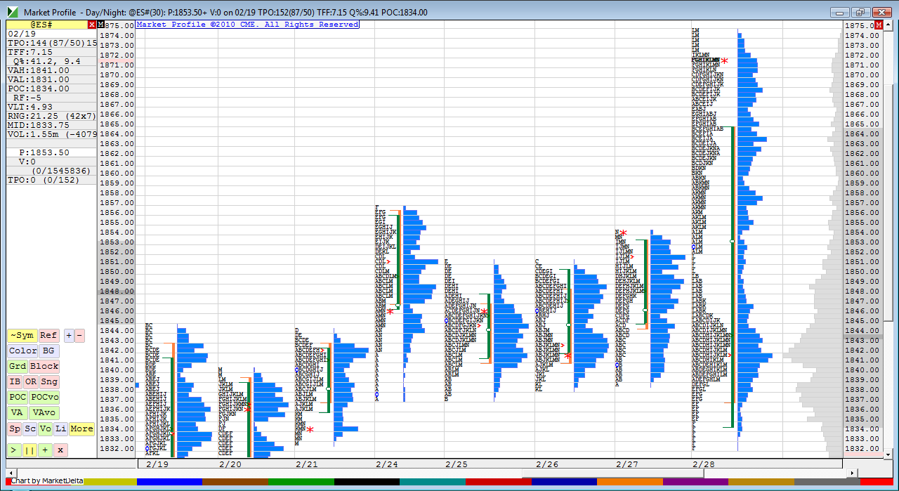 marketprofile daynight