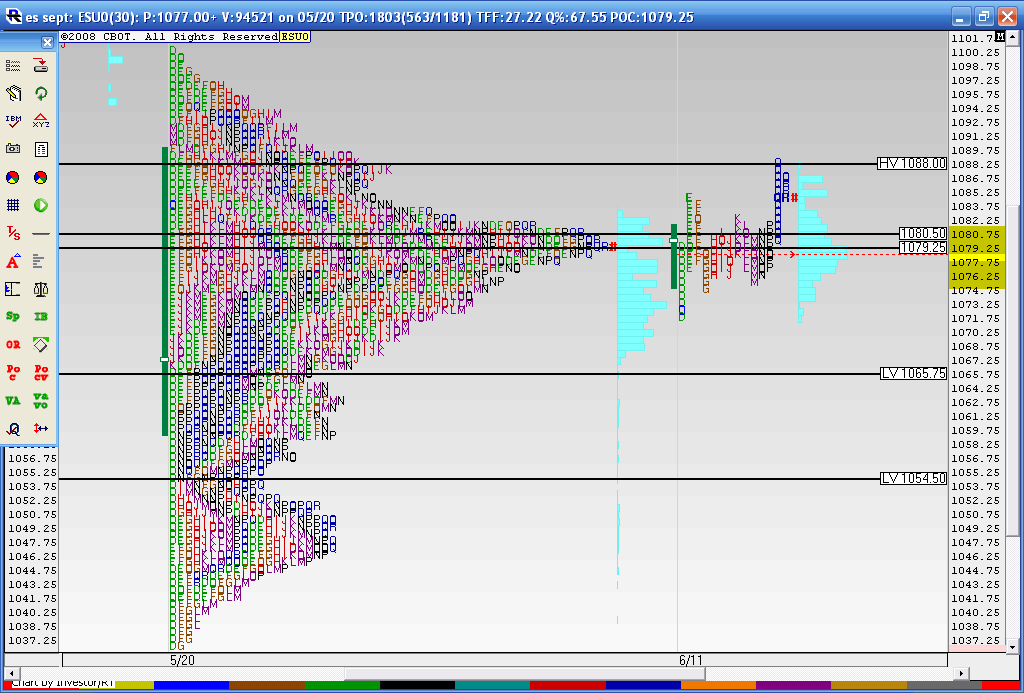 Market Profile Charts/reference points