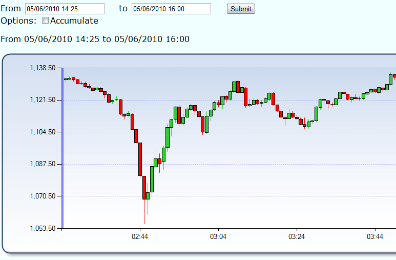 E-mini S&P500 Flash Crash chart from 6 May 2010.