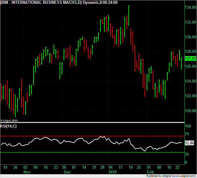 IBM with RSI