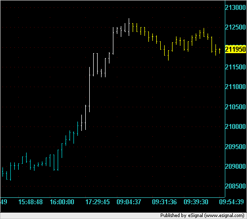 NQ 2,000V chart showing previous and overnight and early action for 12/21/2007.