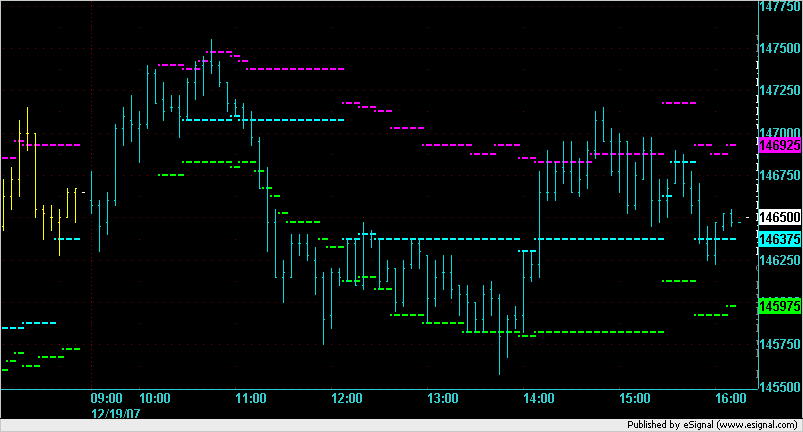 ES 5min chart on 12/19/2007 with developing Market Profile lines.