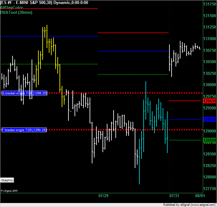 ES overnight for 1 August 2011