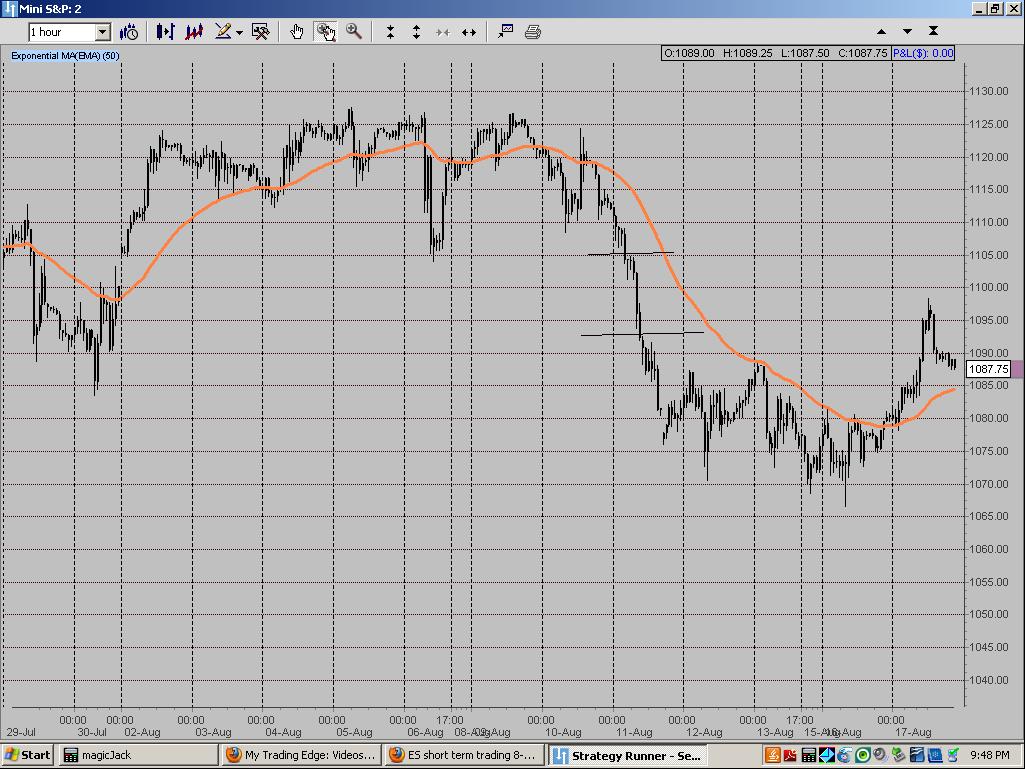 Big Mike 11 Aug 2010 Mini S&P Chart