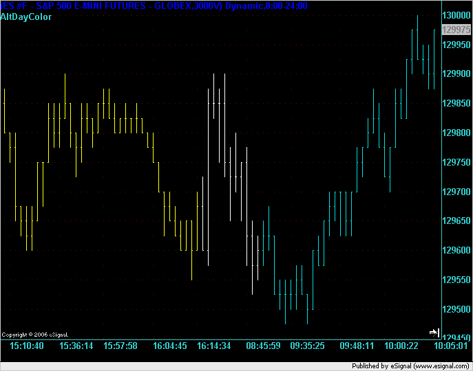 AltDayColor on a 3,000 Volume Chart of the E-mini S&P500 for overnight to 25 August 2006
