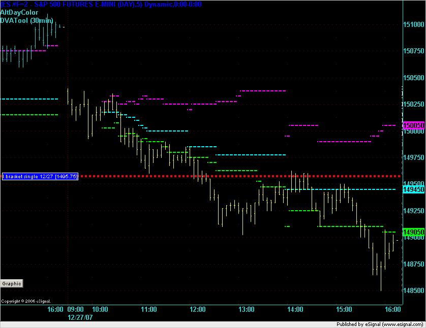 ES 5 min chart on 27-Dec-2007.