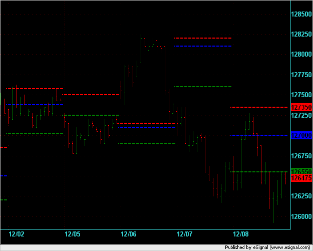 ES H6 contract - first week of new contract. 30min bars RTH with MP VA and POC lines.