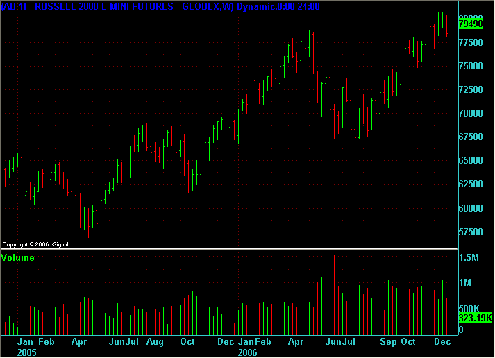 ER2 weekly chart for 2005 and 2006 at end of 2006.