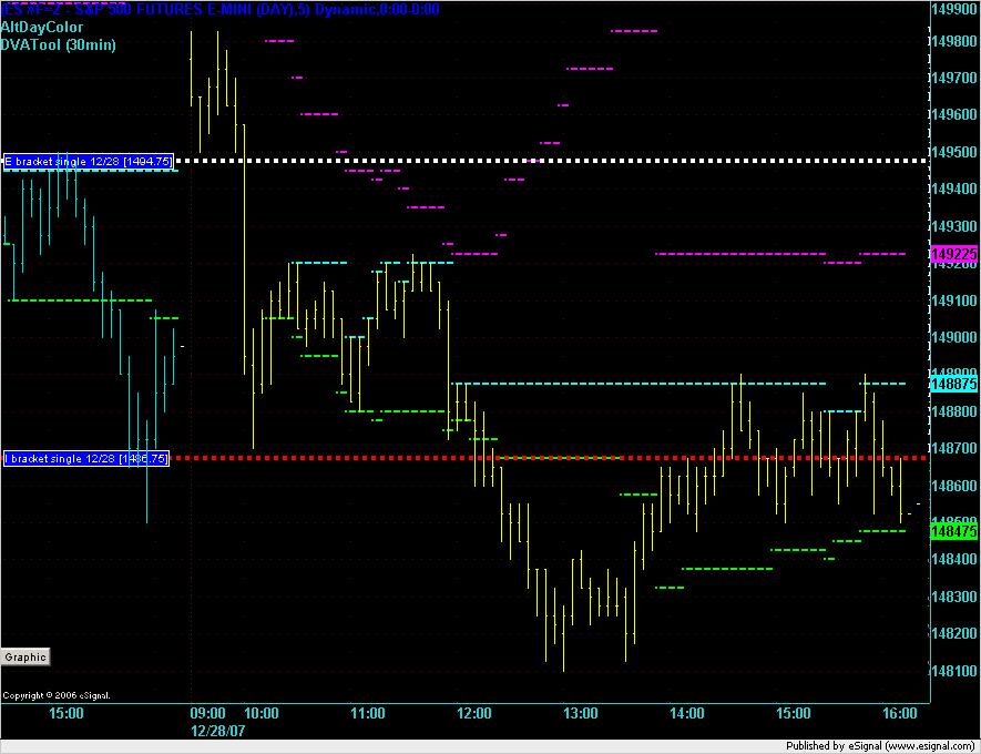 ES 5min chart on 28 Dec 2007.