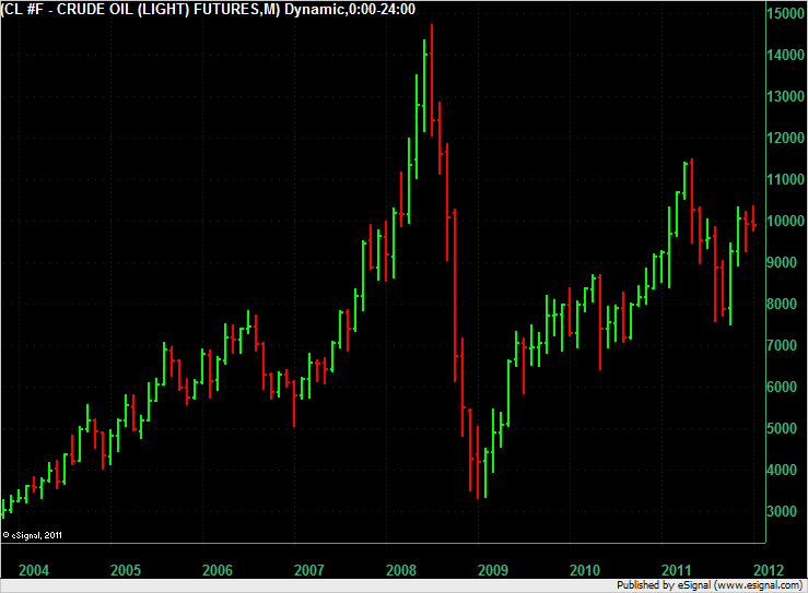 Crude Oil Monthly over 8 years