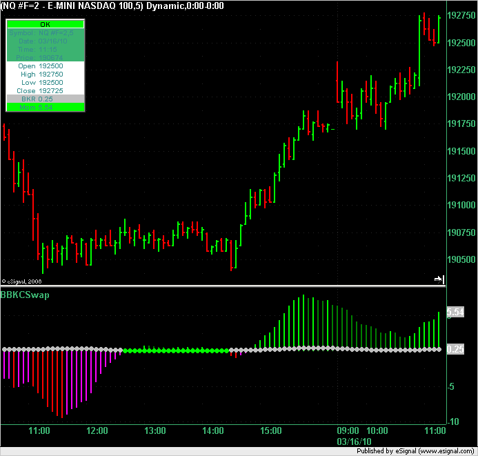 Example of chart with BBKCSwap indicator on it. Chart is NQ 5 minutes.