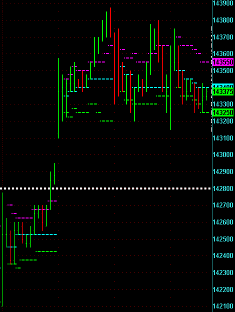 Emini S&P500 on 12/29/2006 showing single print created on 12/26/2006.