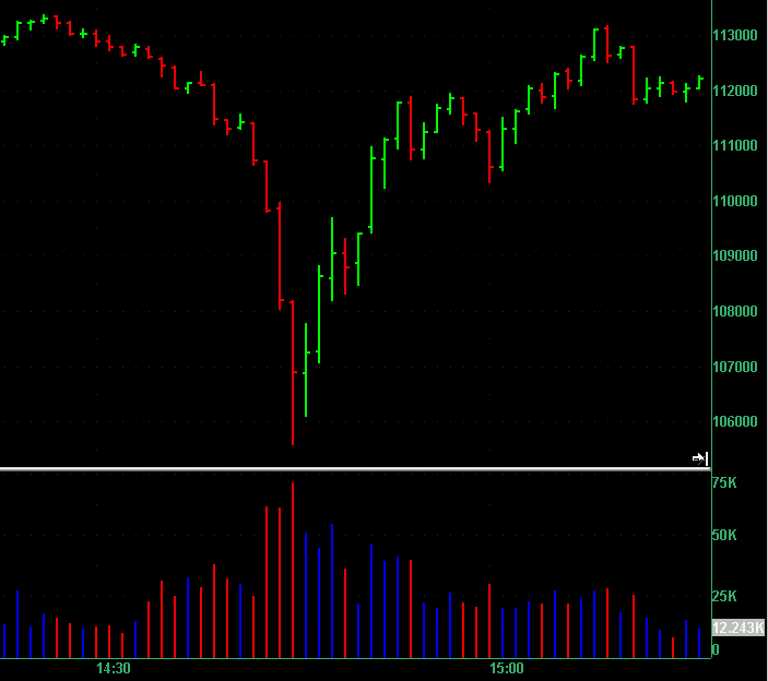 ES 1 minute chart with volume on 6 May 2010 showing 14:40 to 14:45 crash in market.