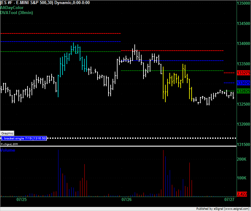 ES overnight trading for 27 July 2011