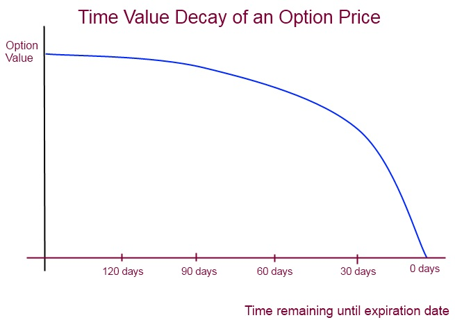 Time Value Decay for an option