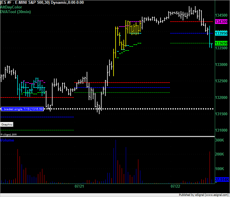 ES opens in market profile value area.