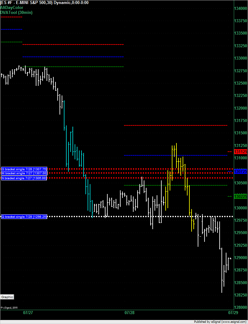 ES overnight for 7/29/2011