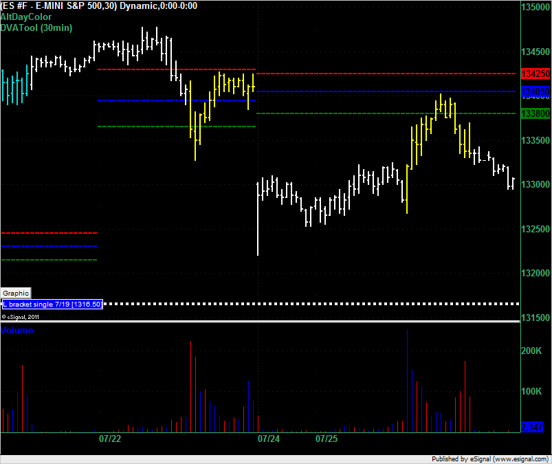 ES end of day on 25 July 2011