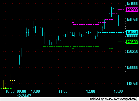 Xmas Eve 2007 5-minute chart for ES.
