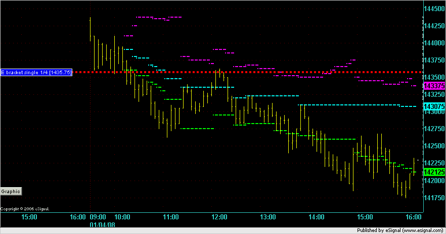 ES Market action on 5min chart for 4 Jan 2008 showing a short on a Single Print.