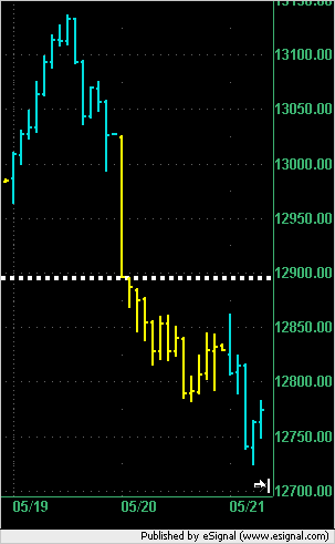 Example of Single Print on a bar chart from 05/20/2008 in the E-mini S&P 500.