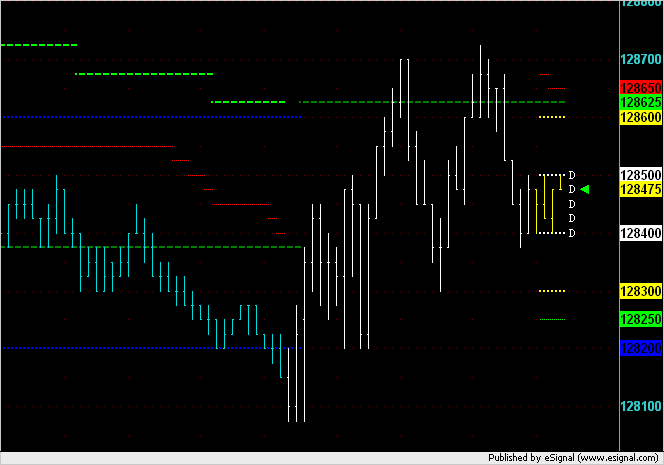 Opening couple of minutes in ES today on a 3,000V chart.