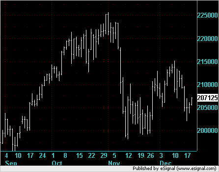 NQ Bear Flag on Daily Chart.