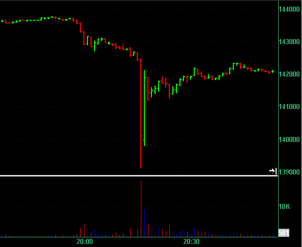 ES Flash Crash on 20/Dec/2012