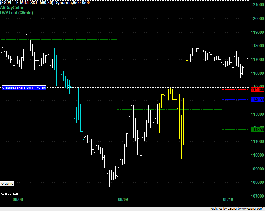 ES overnight for 10 August 2011