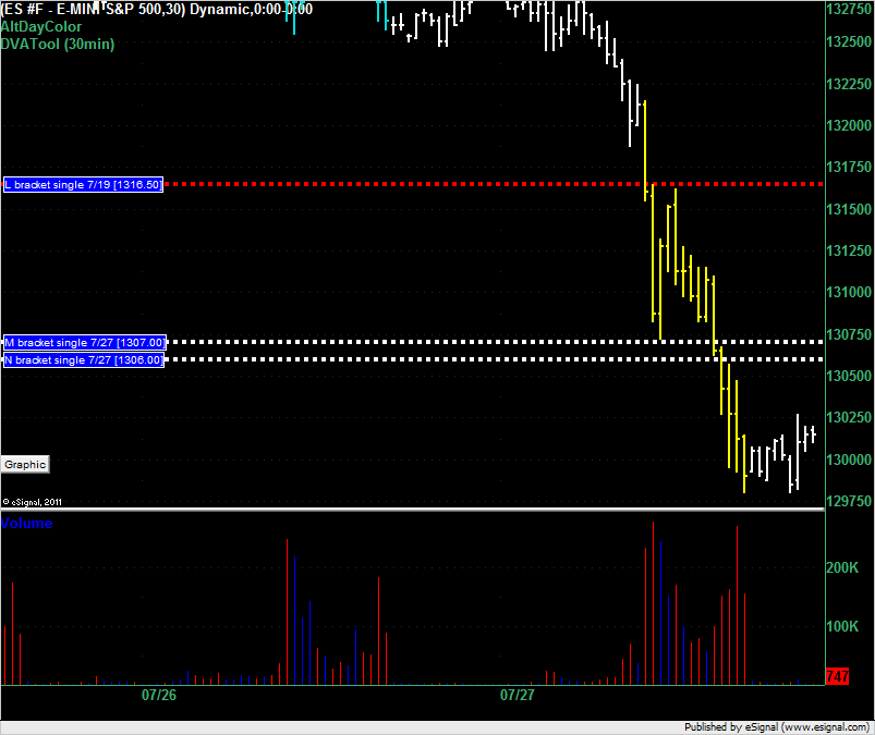 ES end of day for 27 July 2011