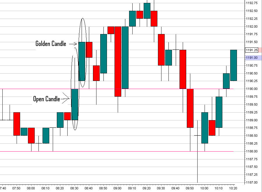 AK's Golden Candle Chart 2