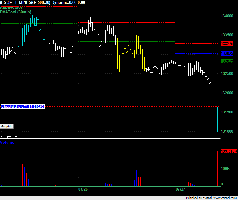 ES Market Profile open for 27 July 2011