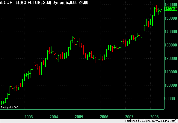 Euro Monthly chart to 6 June 2008.