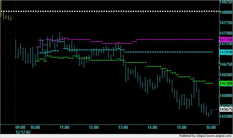 ES 5min chart for 17 Dec 2007.