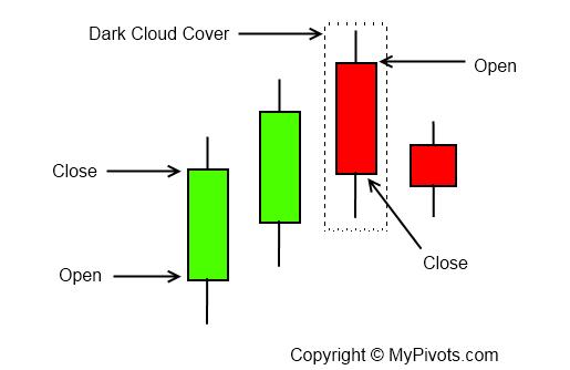 Dark cloud cover pattern forex