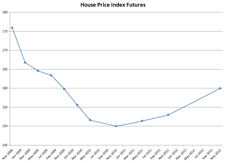 S&P/Case-Shiller Home Price Index Futures Futures on 8 Oct 2008.