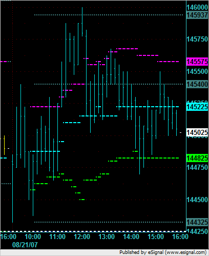E-mini S&P500 on 21-Aug-07 with Market Profile lines.