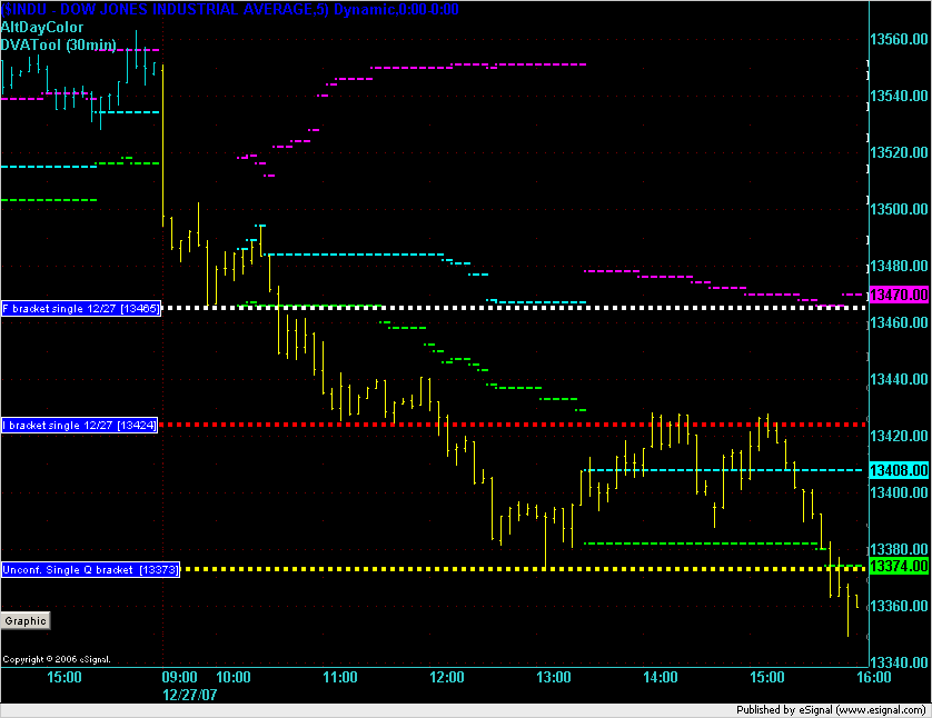 5 min chart for DJIA for 27-Dec-2007.
