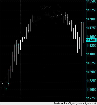 30min chart showing overnight and first hours action in ES on 26 November 2007.