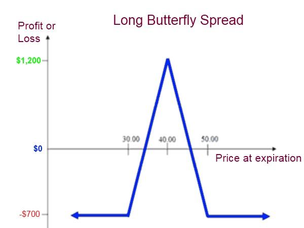 Long Butterfly Spread