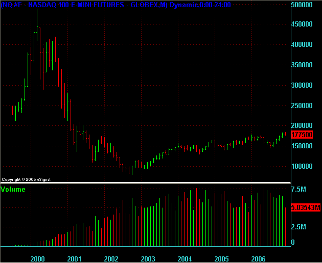 NQ Monthly chart since inception through to end of 2006.