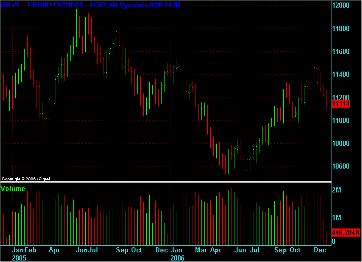 ZB weekly chart for 2005 and 2006 at end of 2006.