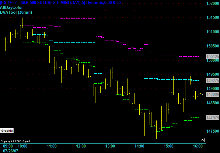 ES 5 min chart on trend day 26 July 2007 with developing VA's and POC.