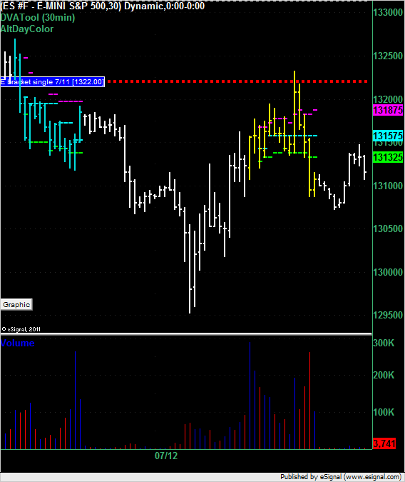 ES single print short at 1322 even