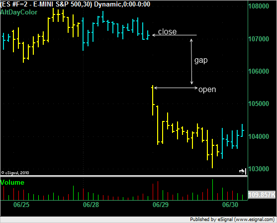 ES on 29 June 2010 showing a gap.